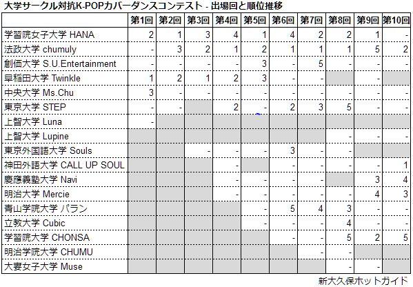 大学サークル対抗K-POPカバーダンスコンテスト - 出場回と順位推移